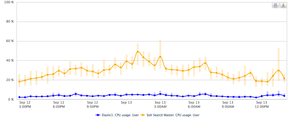 One day of Solr vs Elasticsearch CPU usage