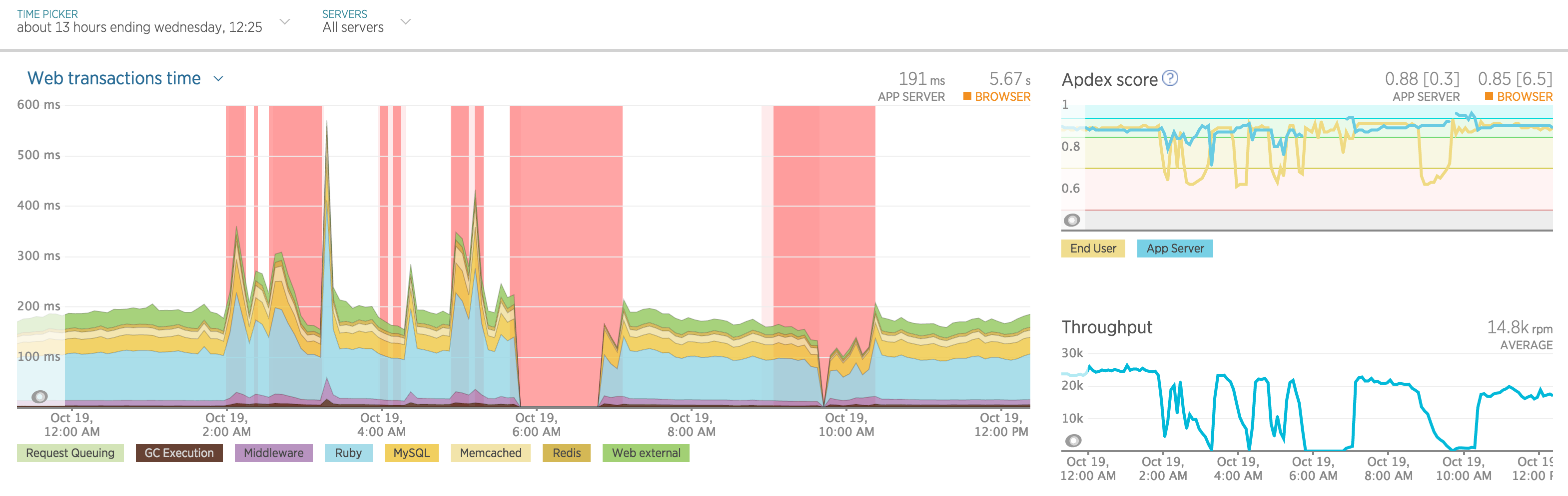 NewRelic graph: outage overview